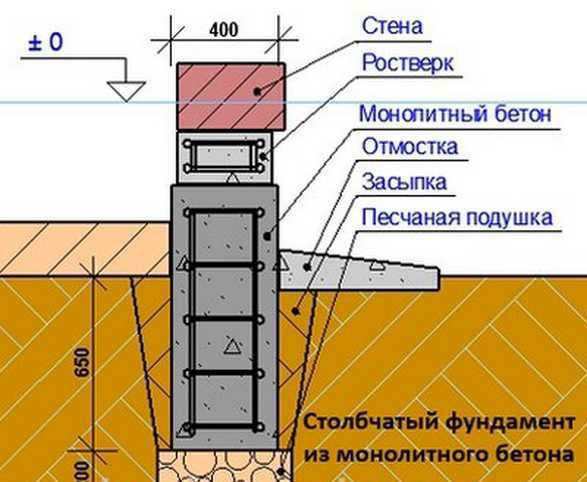 Заливка фундамента для веранды из дерева