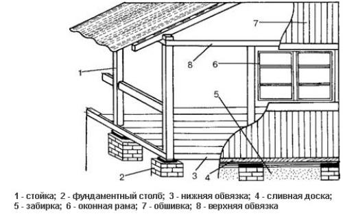 Конструкция веранды