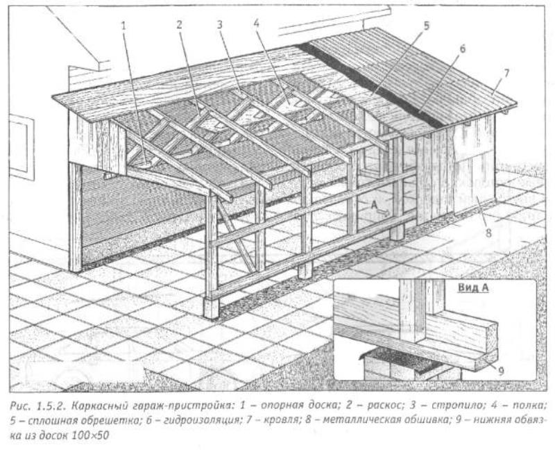 Создание крыши веранды пристроенной к дому