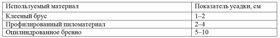 Параметры усадки разных видов бруса