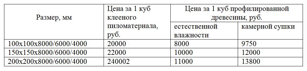 Стоимость бруса на дом