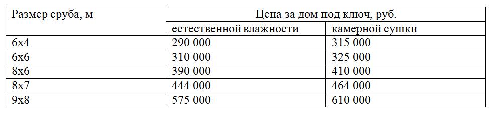 Стоимость дома из профилированного бруса под ключ