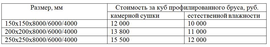 Стоимость и размеры профилированного бруса
