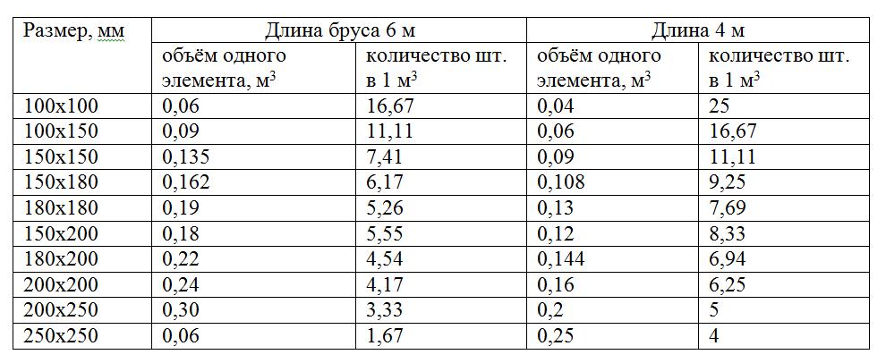 таблица кубатуры бруса